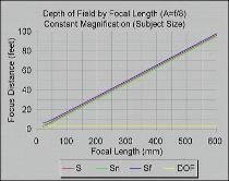 DOF and Focal Length