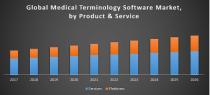 Medical Terminology Software Market