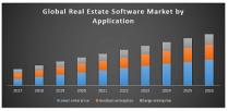 Real Estate Software Market
