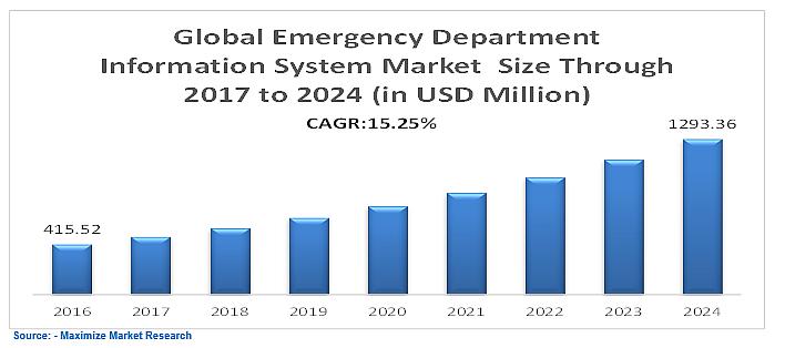 Emergency Department Information System
