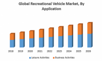 Global Recreational Vehicle Market