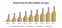 Global Drive-By-Wire Market