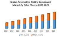 Global Automotive Braking Component Market