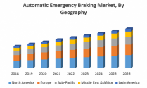 Automatic Emergency Braking (AEB) Market